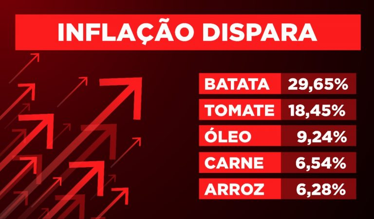 Inflação volta a assustar brasileiros